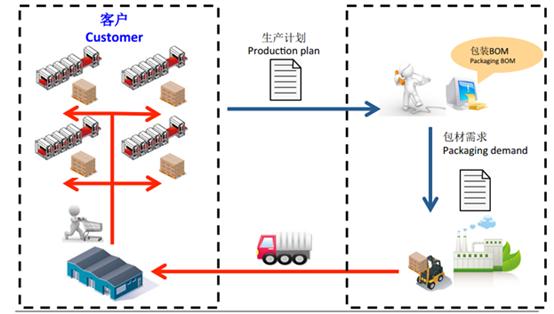 极电竞APP-包装管理